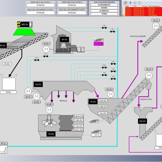 programmazione di plc ed hmi